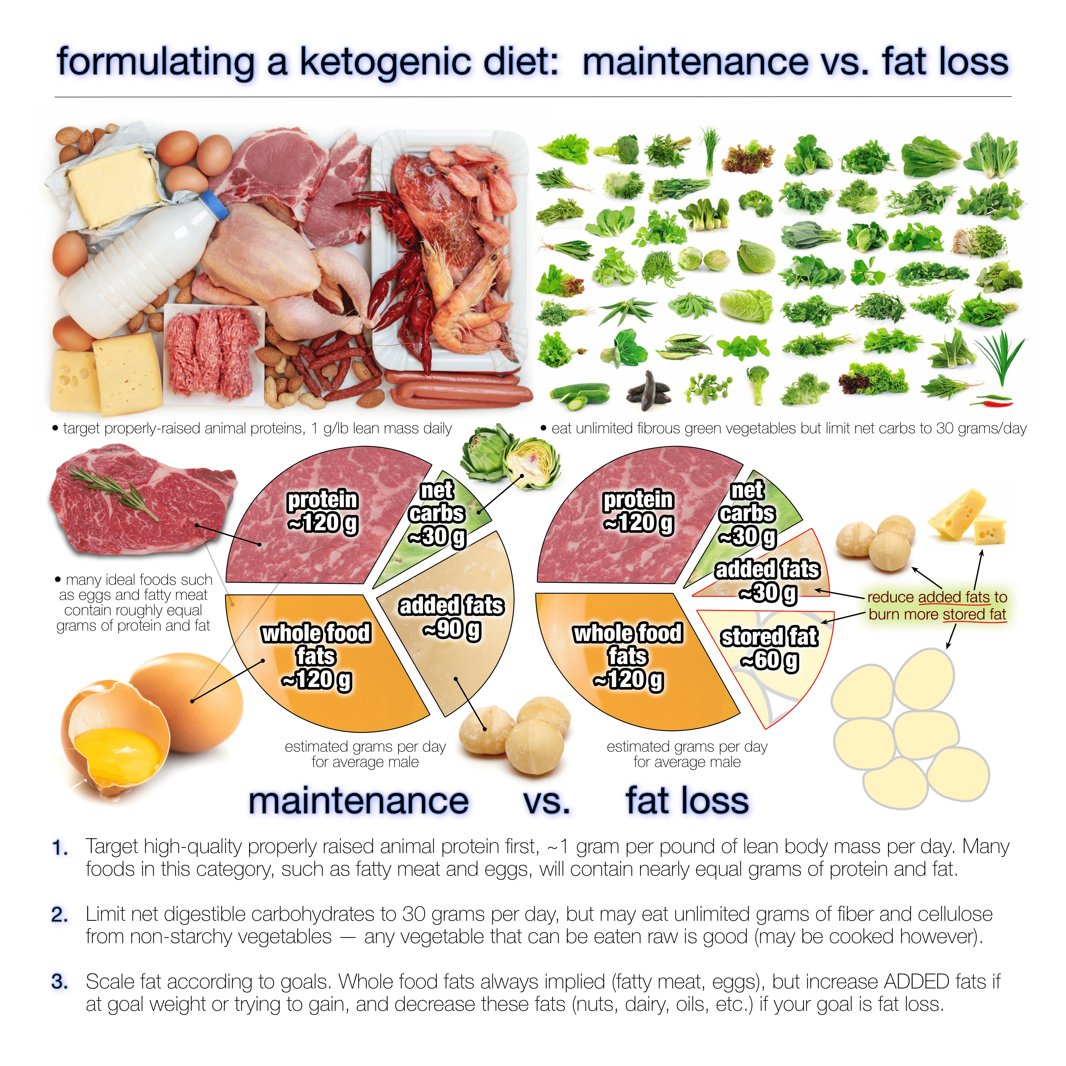 How Much Fat Should You Eat On A Ketogenic Diet Diet Doctor