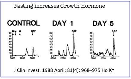 Fasting and growth hormone - Diet Doctor