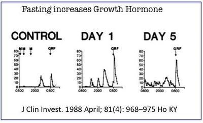 does the keto diet increase growth hormone