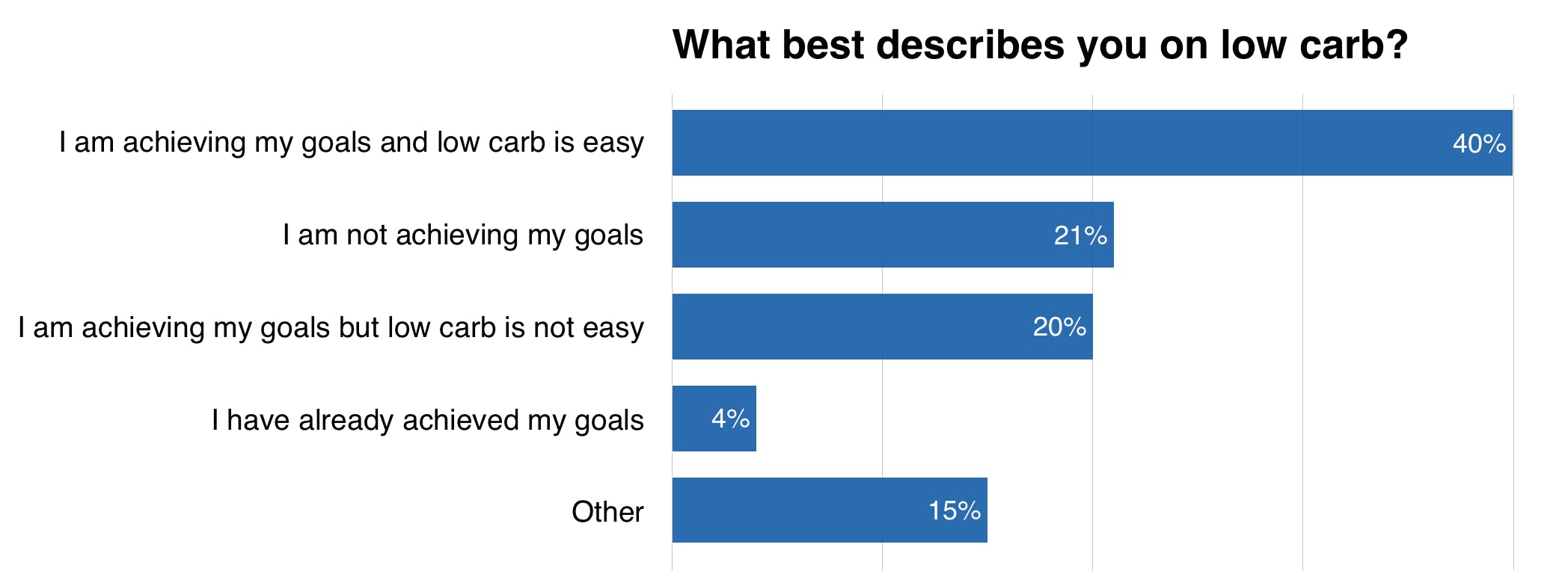 what-best-describes-you-survey