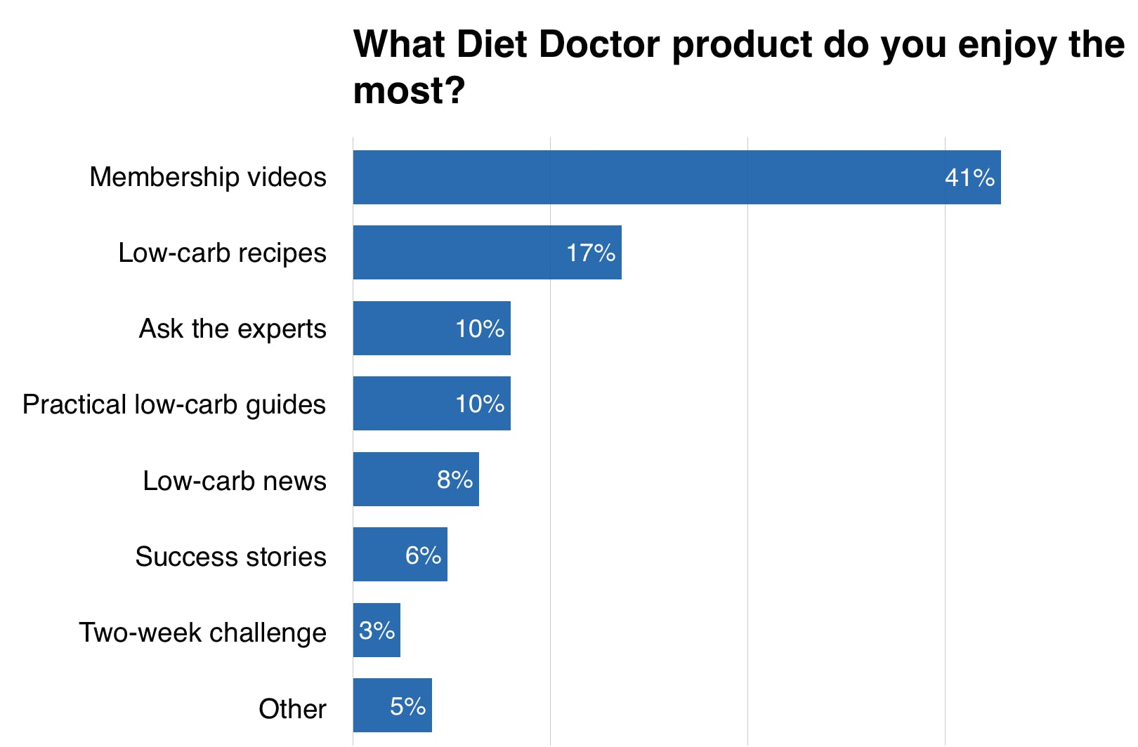 What Diet Doctor Product Do You Enjoy the Most?