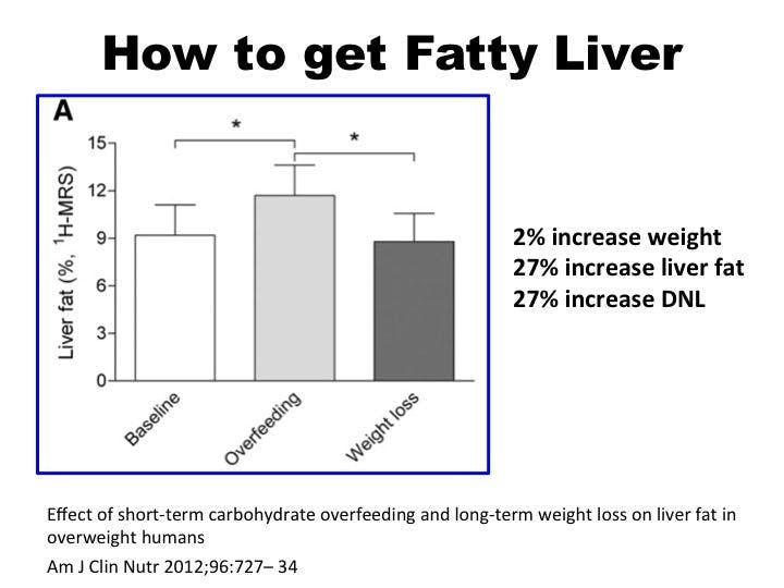 Fatty liver disease or how not to make foie gras at home diet doctor after only three weeks on this regimen body weight increased by a relatively insignificant two percent however liver fat increased disproportionately by ccuart Gallery