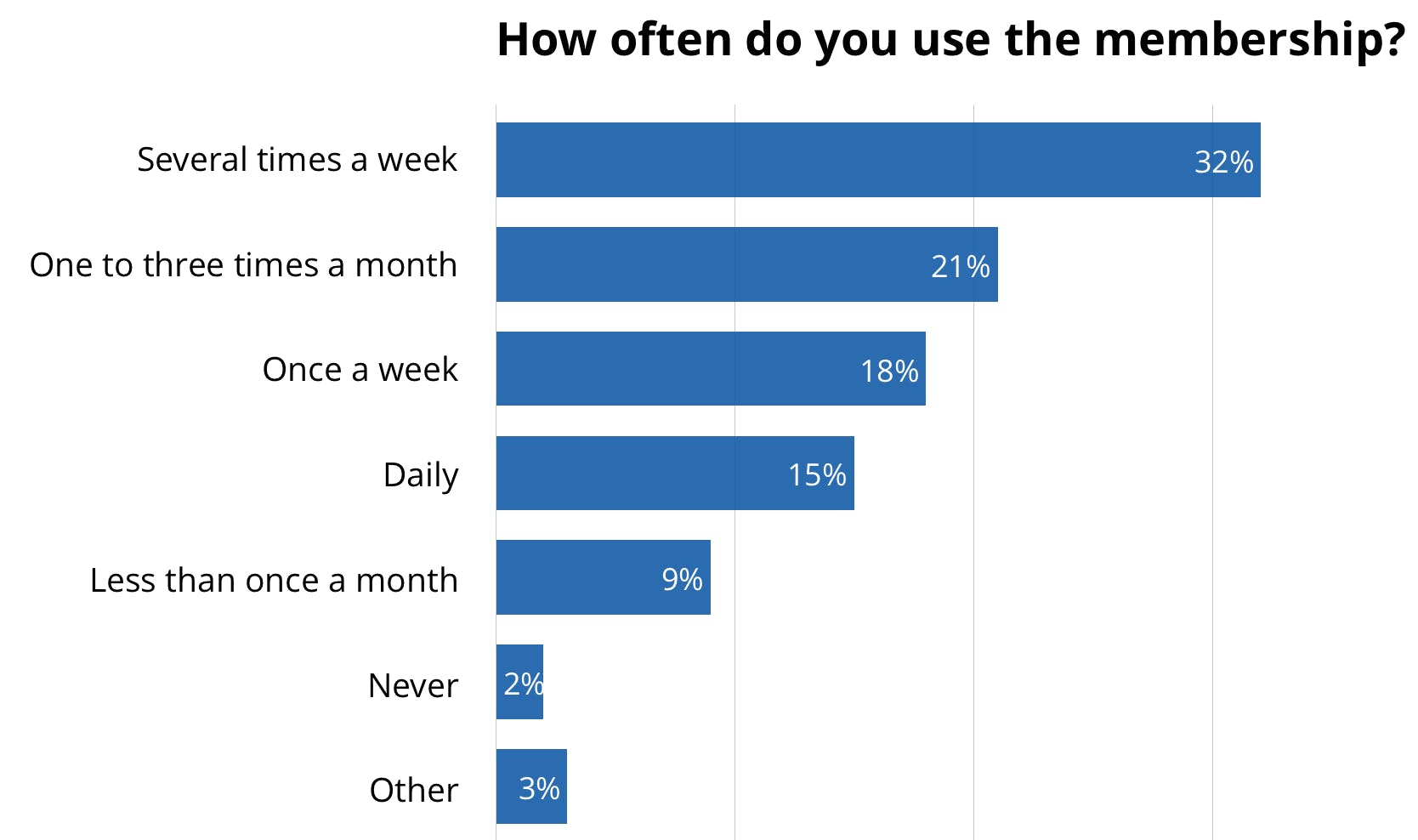 How often do you use the membership?