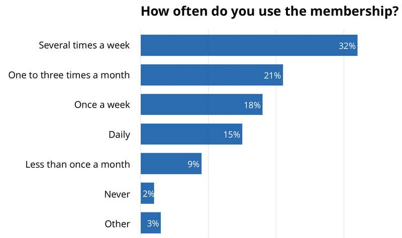 how-often-do-you-use-the-membership