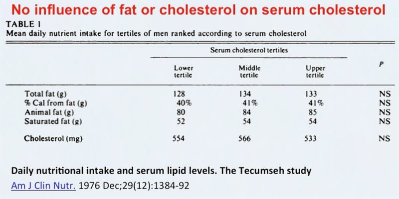 The Teseh Study Compared Blood Cholesterol Levels To Tary Fat And Whether Were High