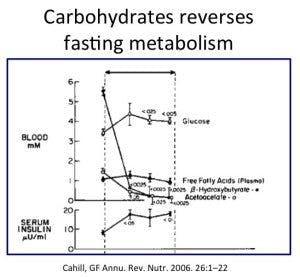 glucose-reverses-fasting-300x277