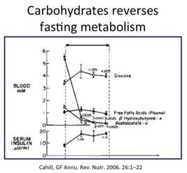 glucose-reverses-fasting-300x277