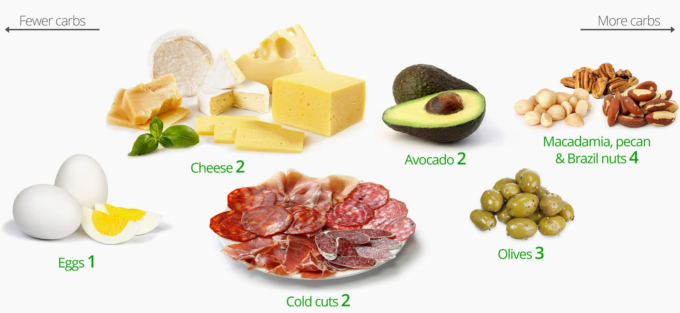 Low-carb snacks