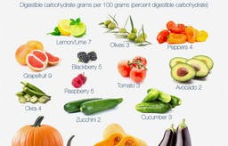 What fruits can you eat on a low-carb diet?