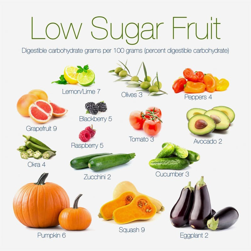 Low Cholesterol, Low Fat, Low Sugar Diet