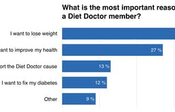 What's the use of the Diet Doctor membership?