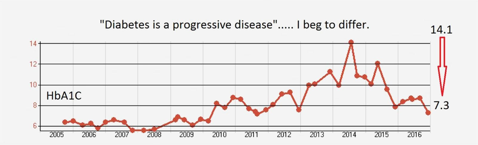 Is Type 2 Diabetes a Chronic & Progressive Disease? Once Again, Clearly Not