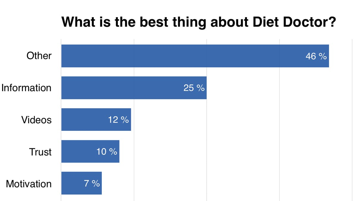 What's the best thing about Diet Doctor?
