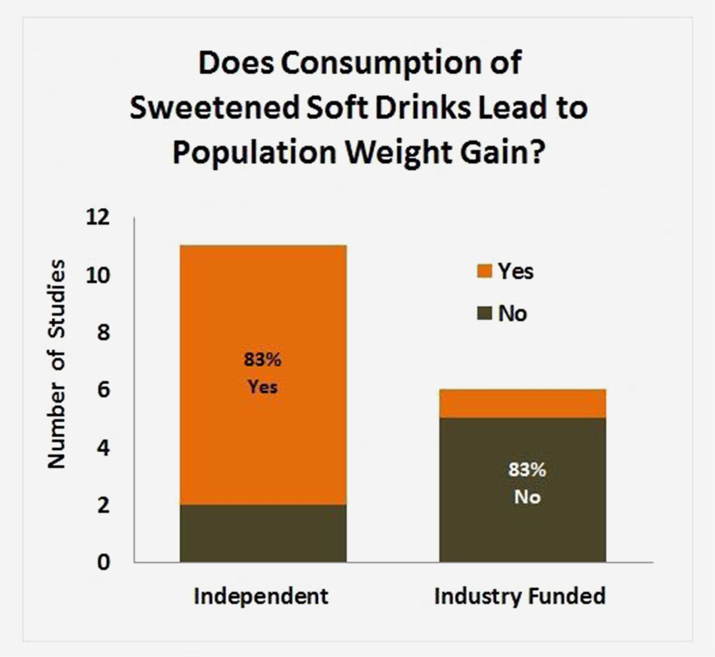 soda-industry
