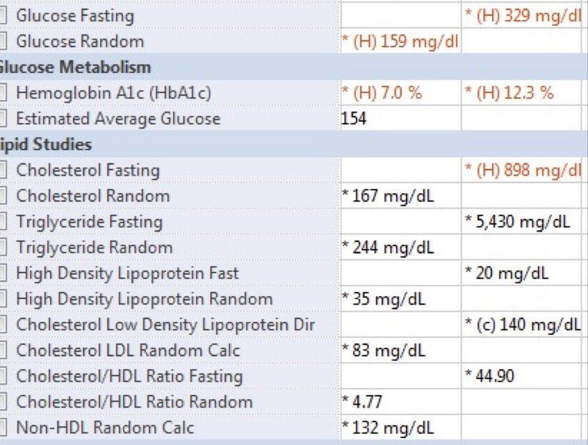 Look at This Patient's Lipids and Glucose on Low Carb vs. High Carb