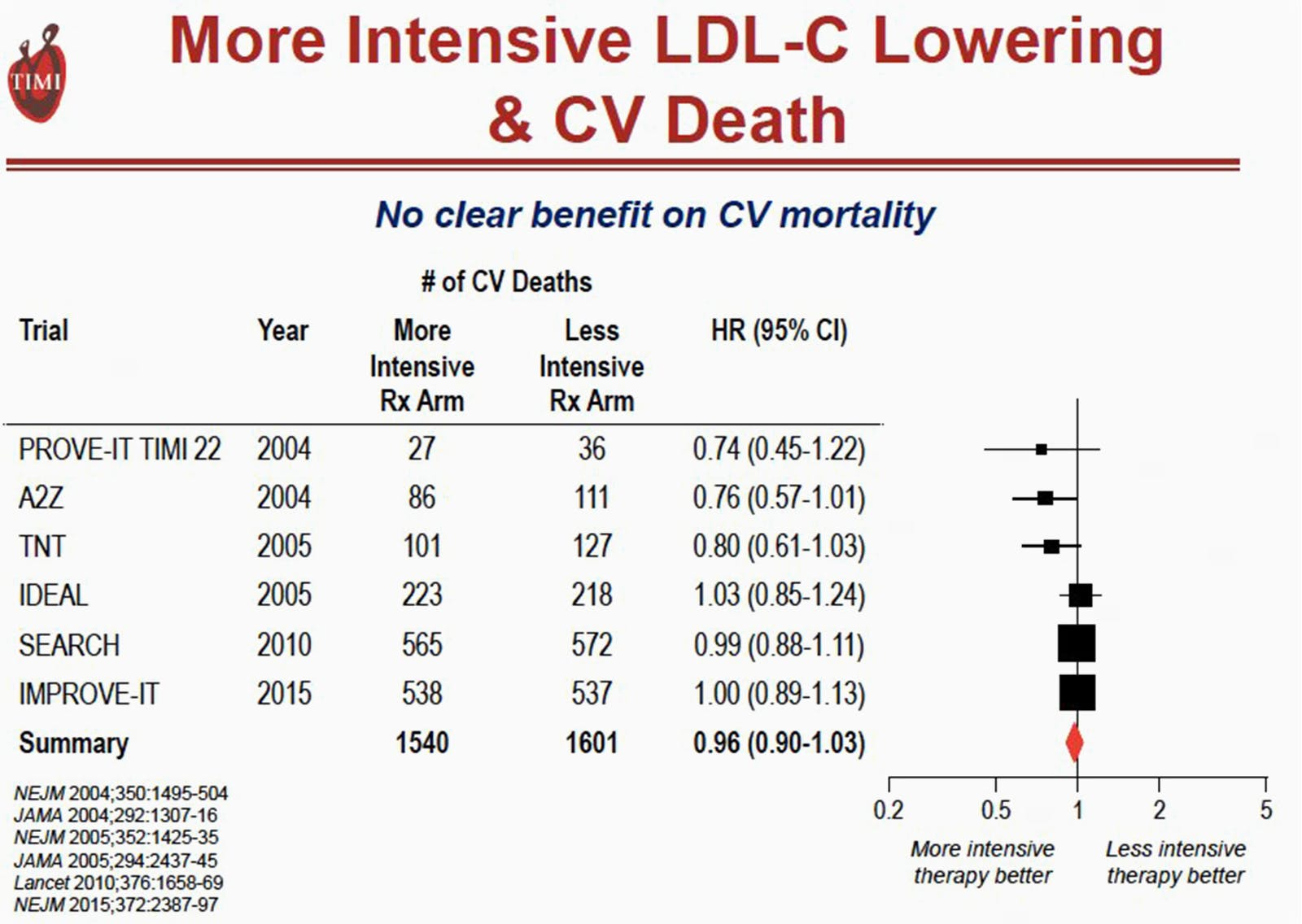 No Lowering of Cardiovascular Death Rates, in Spite of Intensive Lipid Treatment