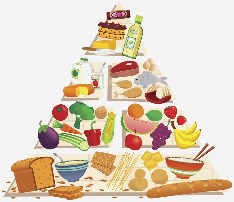 Graphic of various items of food forming a pyramid