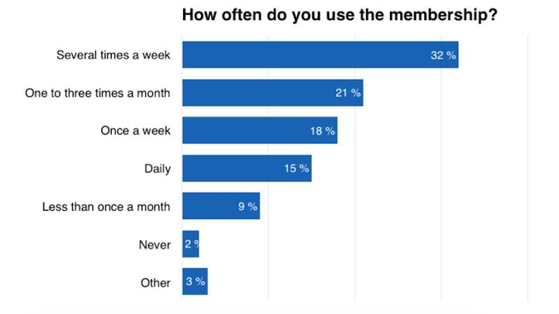 How often do you use the membership?