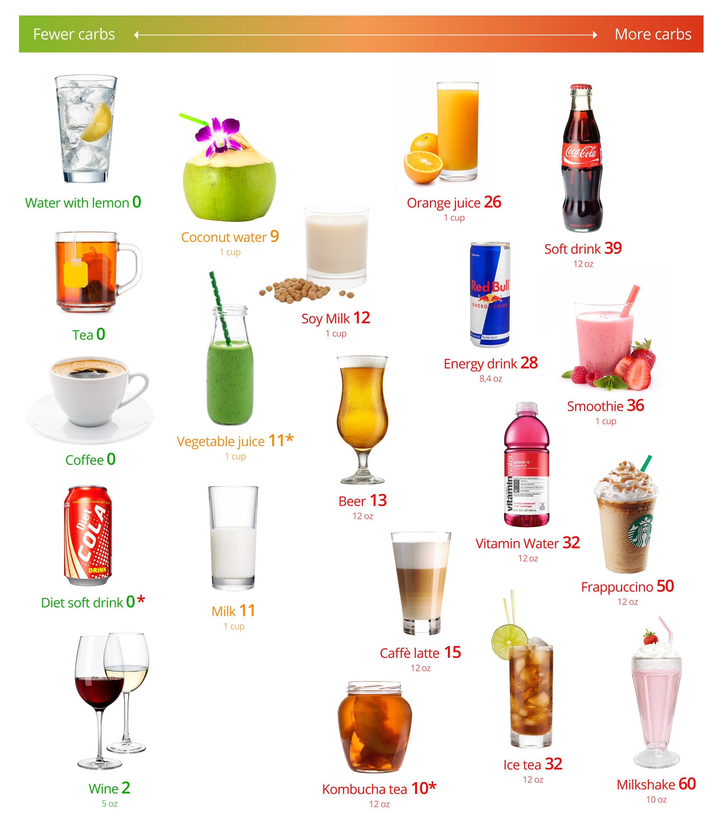 Low-carb drinks – the best and the worst