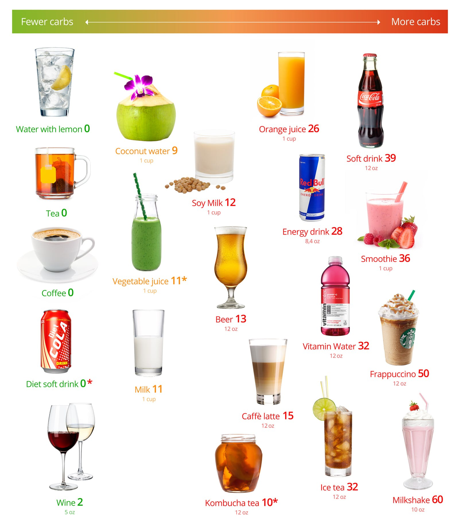 Low-Carb Drinks - A Visual Guide to the Best and the Worst ...