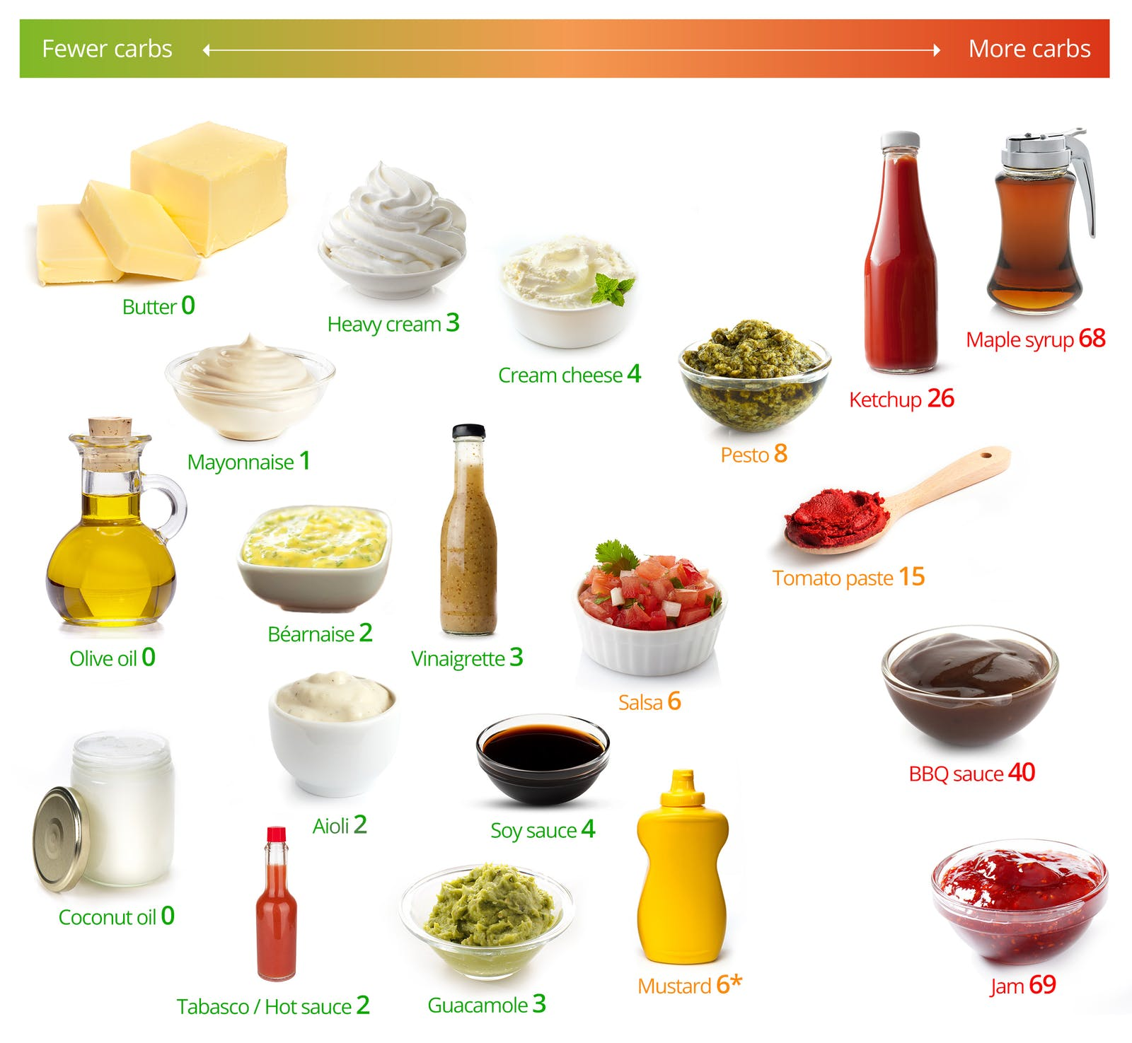 Keto Fats and Sauces – The Best and the Worst – Diet Doctor
