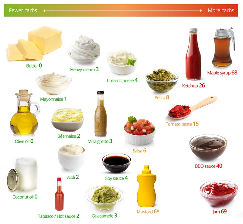 Low-Carb Fats and Sauces