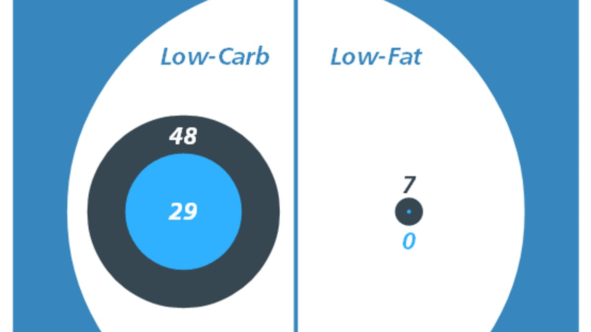 Low carb beats low fat for weight loss: 29-0!