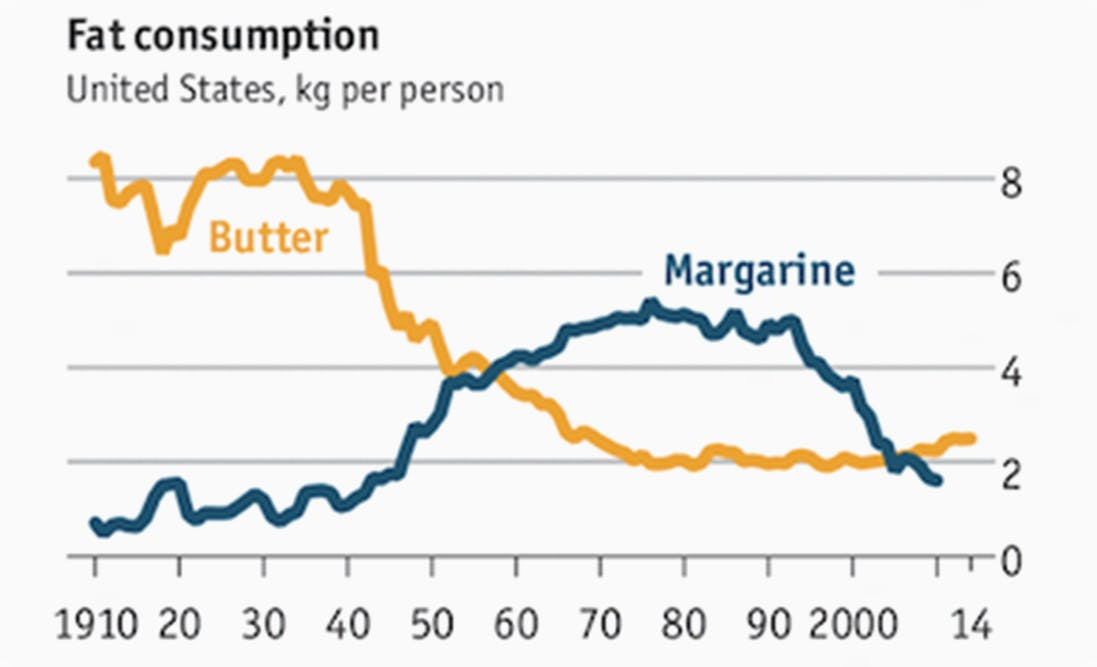 Margarine sales keep plummeting