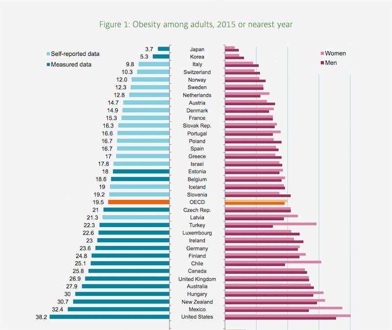 OECD-report