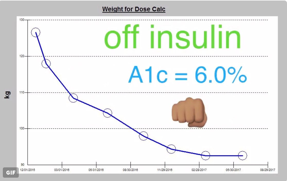 Off all insulin, type 2 diabetes reversed and 30 kilos lost