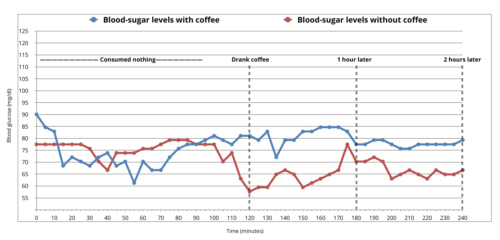 Does <strong>Coffee </strong>Raise Blood Sugar? Preliminary Findings.