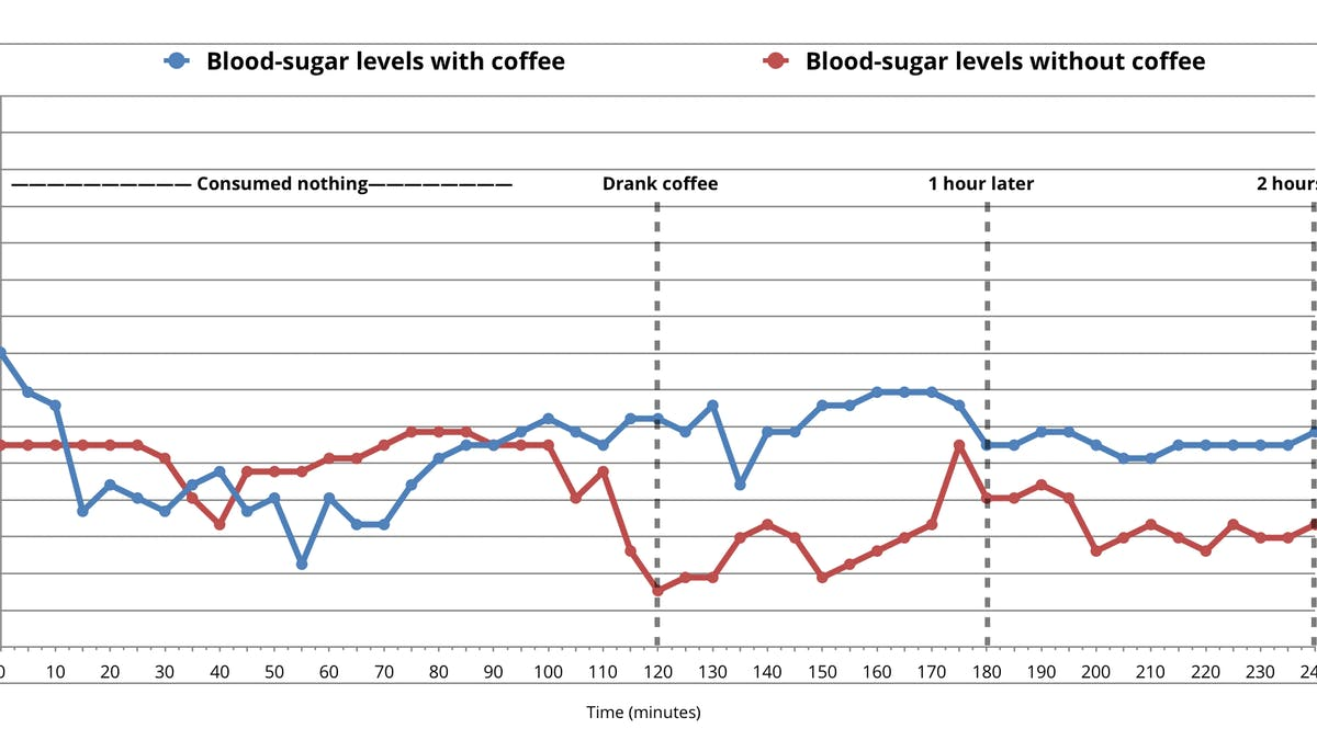 Does coffee raise blood sugar? Preliminary findings