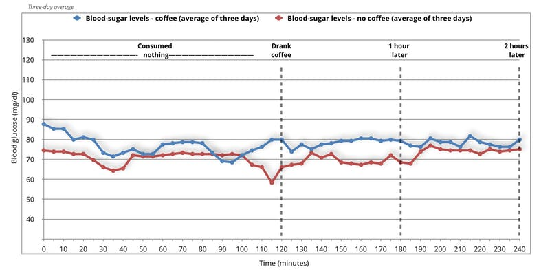 blood-sugar-levels-experiment-with-coffee-and-no-coffee-average