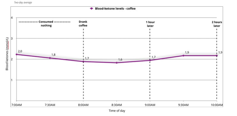 blood-ketones-levels-experiment-with-coffee