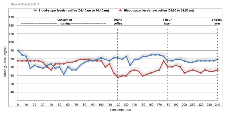 blood-sugar-coffee-first-experiment