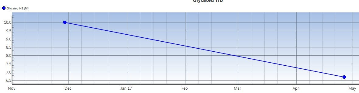 Fantastic Type 2 Diabetes Improvement in Only Five Months on Low Carb