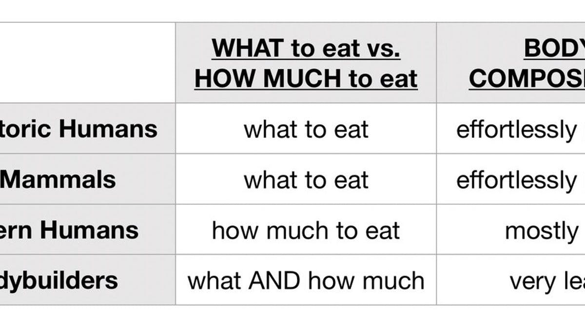 WHAT you eat is more important than HOW MUCH you eat