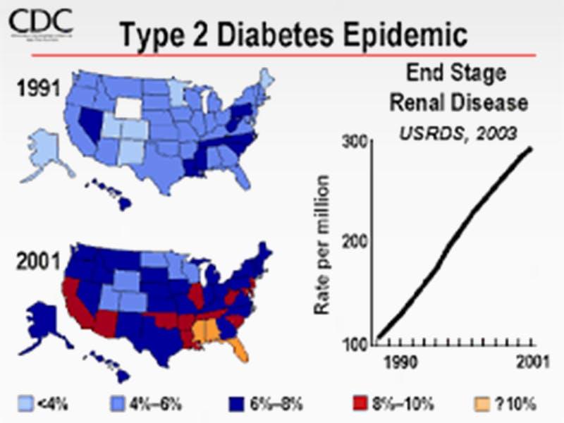 T2D-epidemic