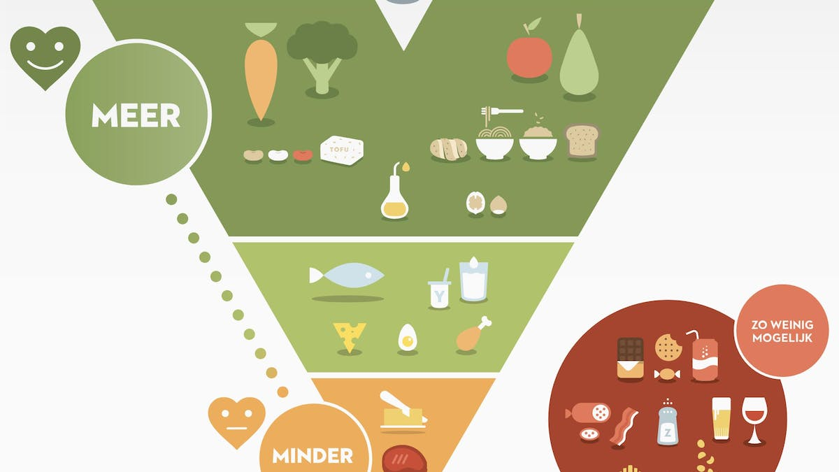 The new Belgian food guidelines – based on solid science or antique beliefs?