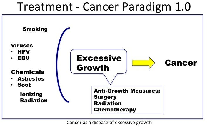 CancerParadigm1-1