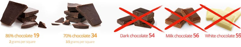 Keto–Chocolate
