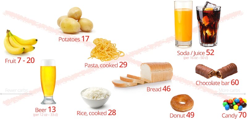 Foods to avoid on a keto diet: bread, pasta, rice, potatoes, fruit, beer, soda, juice, candy