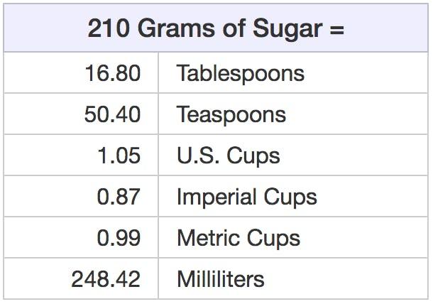 sugar-volume