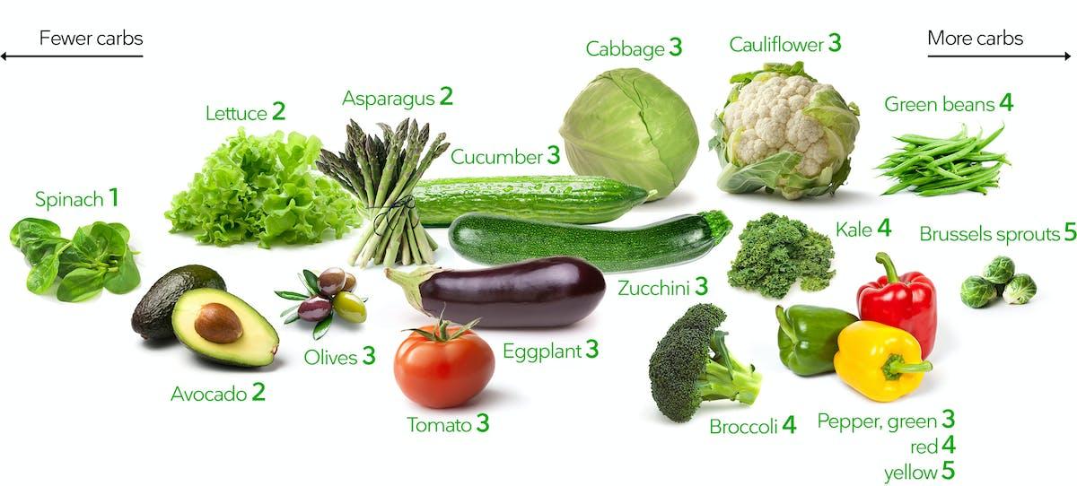 Net Carb Food List