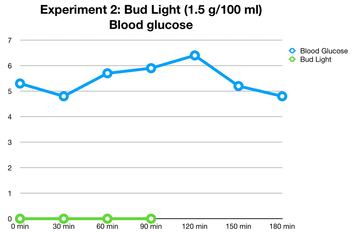 bud-light-glucose