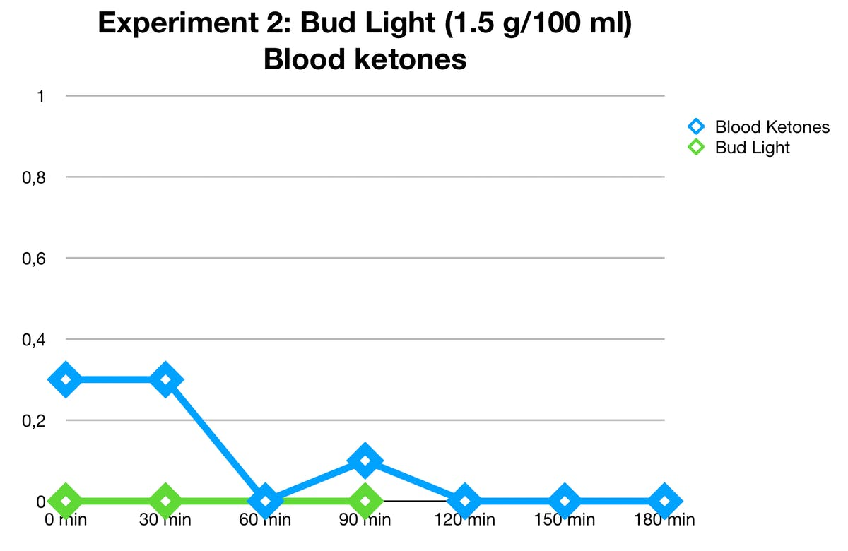 bud-light-ketones