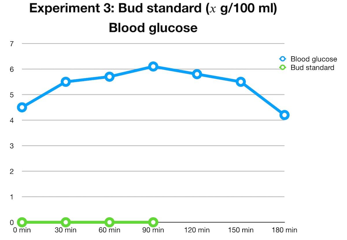 bud-standard-glucose
