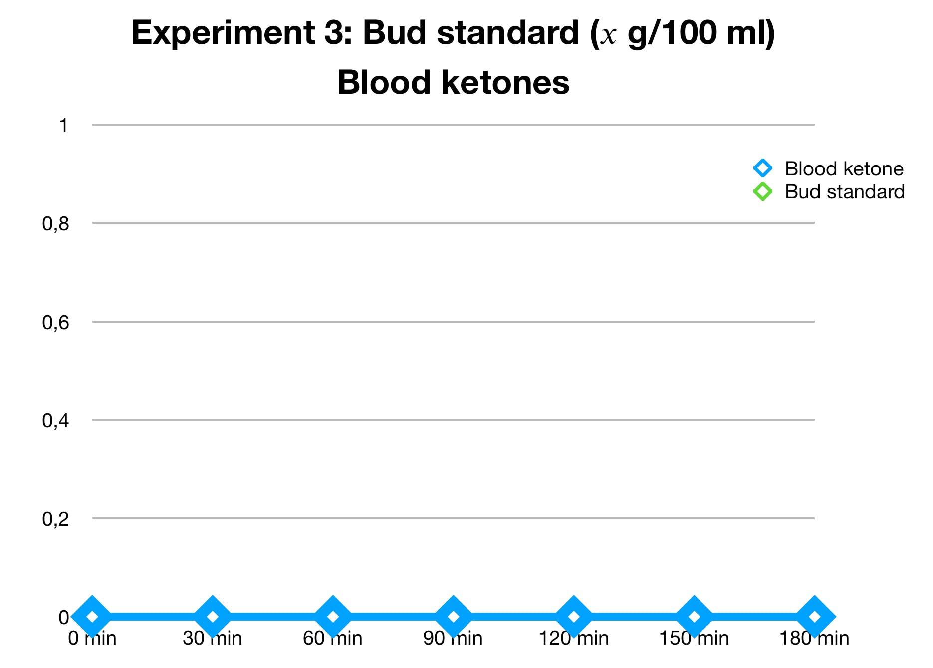 bud-standard-ketones