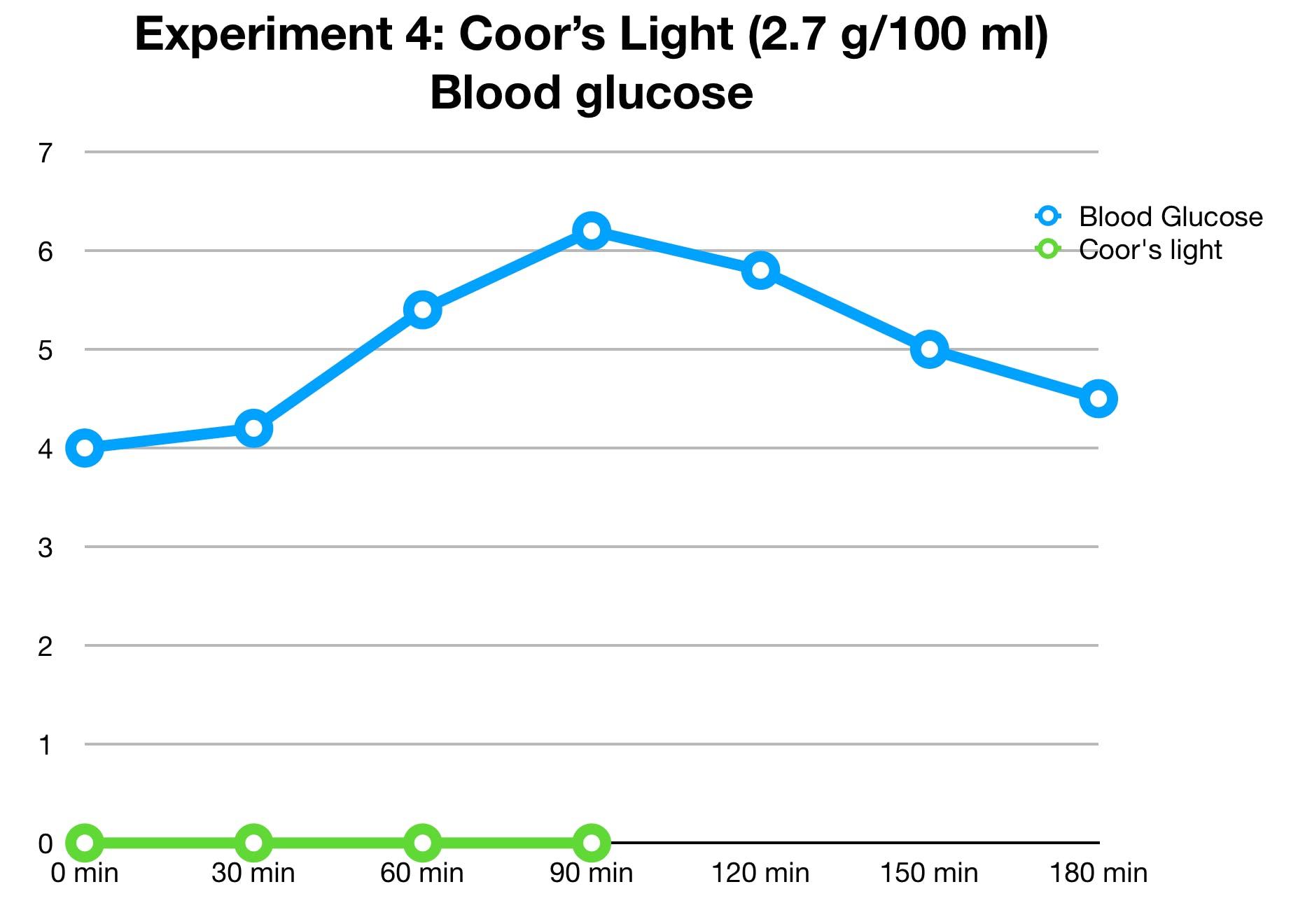 coors-light-glucose