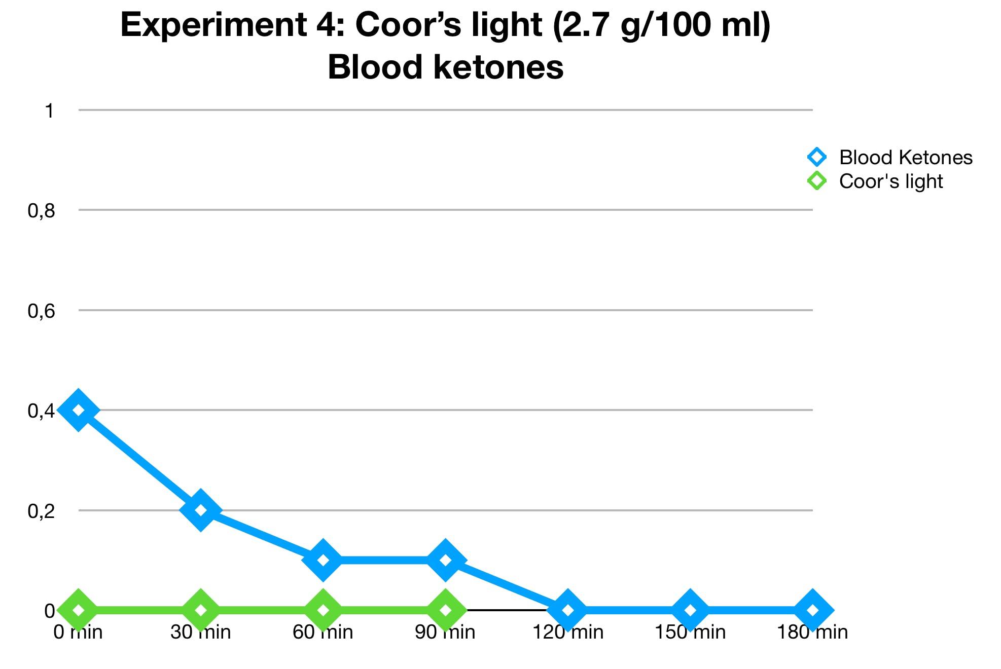 coors-light-ketones